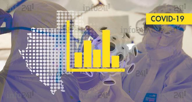 Coronavirus: le bilan épidémiologique du Gabon au 10 octobre 2021