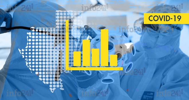 Coronavirus: le bilan épidémiologique du Gabon au 24 février 2021