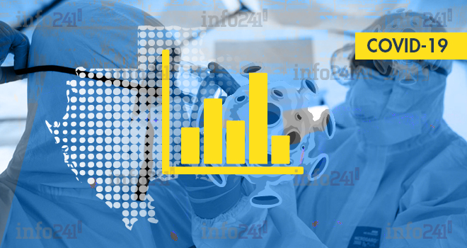 Coronavirus: le bilan épidémiologique du Gabon au 8 mai 2020